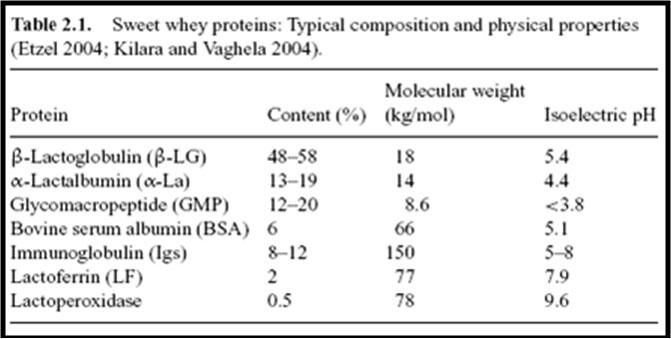 Komposisi fragmen dalam whey protein